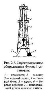 Отчет по практике Бурение нефтяных и газовых скважин Буровая вышка предназначена для подъема и спуска бурильной колонны и обсадных труб в скважину удержания бурильной колонны на весу во время бурения