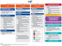 Telekom Malaysia Organization Chart 2018 Tm Corporate Corporate Overview