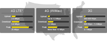 Lte Vs 4g Sprint 4g Lte Plan Coverage And Speed Information
