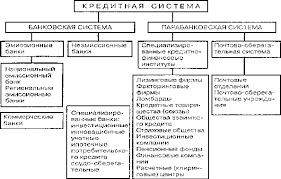 Денежно кредитная политика государства Курсовая работа Рисунок 1 Структура кредитной системы5