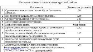 Все работы студента vjycnh Клуб студентов Технарь  Расчет технико экономических показателей АТП Курсовая работа