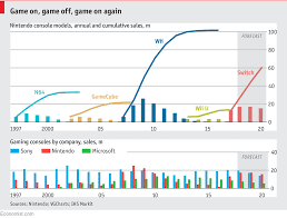 Daily Chart Success Is On The Cards For Nintendo Graphic
