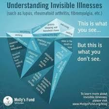 Fibromyalgia Disability Invisible Illness Chronic Pain 85 Images Best