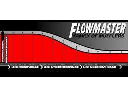 Flowmaster 70 Series Big Block Ii Mufflers