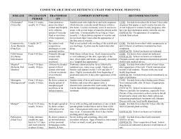 Communicable Disease Reference Chart For School