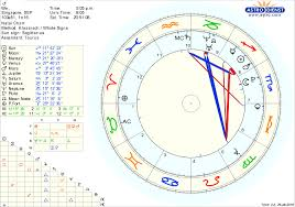My Sign Chart Skyscript Co Uk View Topic Career And Relationships In