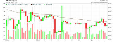 How To Trade Bitcoin Other Cryptocurrencies Using An Ema