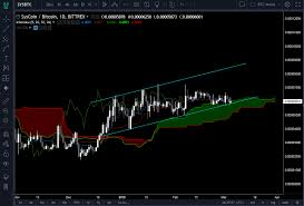 Syscoin Uptrend Continues Fantastic Looking Chart Steemit