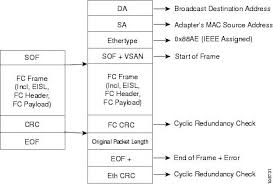 ethernet frame addressing format