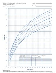 Boy Growth Chart Birth To 36 Month Growth Charts For Children With Down Syndrome Boys Birth