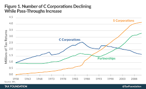 C Corporation Structure Chart Americas Shrinking Corporate Sector Tax Foundation