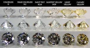 Color And Clarity Of Diamond Why Its Important To Educate Yourself On The Diamond Color And The