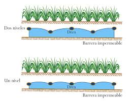 Drenaje agricola, tipos de drenajes