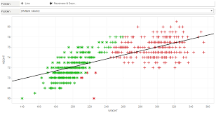 Tableau Essentials Chart Types Scatter Plot Interworks
