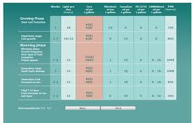 Ec Ppm Conversion Chart Ppm Ec Information Jt420grows Blog