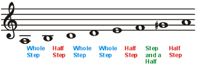 Minor Scale Pattern Enchanting Scales And Key Signatures The Method Behind The Music