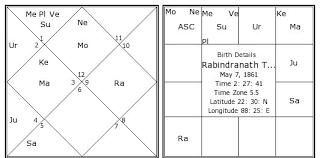 Jyotish Birth Chart In Hindi Rabindranath Tagore Birth Chart Rabindranath Tagore Kundli