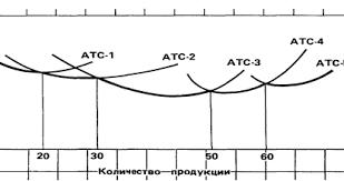 Курсовая работа Издержки и прибыль предприятия ru Кривая долгосрочных средних издержек пять возможных размеров предприятия