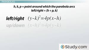 how to identify a conic section by its formulas