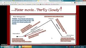 Finding Nemo Plot Chart Partly Cloudy Plot Diagram