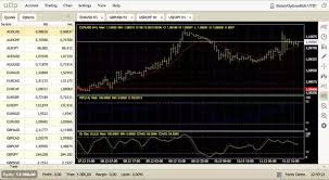 Best Charting Software Best Forex Charting Software Mac