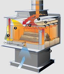 """ironstrike performerâ""""¢ st210 stove by obadiah s woodstoves ironstrike country wood stove diagram"""
