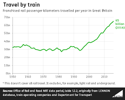 Network Rail Organisation Chart Government Funding For The Rail Industry Full Fact