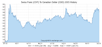 Swiss Franc To Dollar Chart Swiss Franc Chf To Canadian Dollar Cad History Foreign