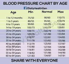 Low Blood Sugar Levels Chart By Age Blood Pressure Chart By Age Health Blood Pressure