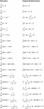 calculus review sheet calculus ii for dummies cheat sheet dummies