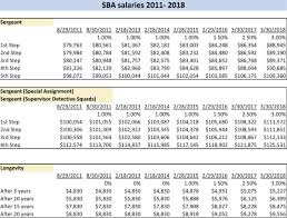 Salary Longevity Hikes Under Sba Contract