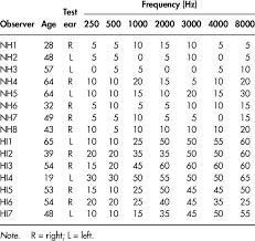 Audiometric Thresholds Db Hl Re Ansi 1996 Of Test Ear