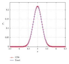advection diffusion equation using