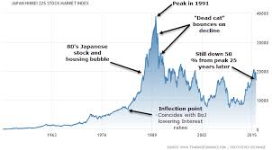 Japan Stock Market Historical Chart A History Of Stock Market Crashes The Nude Investor