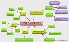 mind mapping web