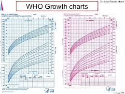 Prototypal Newborn Weight Gain Chart India Age Wise Height