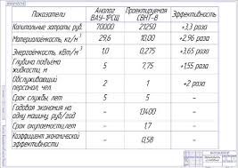 Диплом Разработка установки для сбора пролитых нефтепродуктов Экономическая эффективность конструкторской разработки