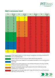 Hgb A1c Range Chart Hba1c Conversion Chart Nz Www Bedowntowndaytona Com