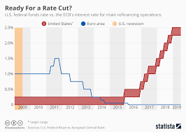 Chart Fed And Ecb Keep Interest Rates Steady Statista