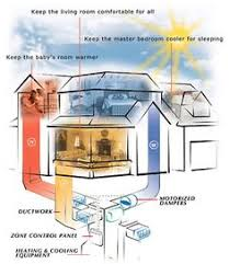 central heating and cooling systems. Wonderful Systems How Does A Zoned HeatingCooling System Work Throughout Central Heating And Cooling Systems S