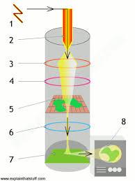 Tem Microscope How Do Electron Microscopes Work Explain That Stuff