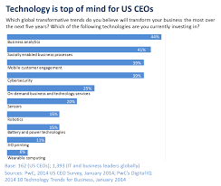 technology is everyone s business for career planning earlier this year pricewaterhousecoopers released its 2014 us ceo survey this document is a road map for business trends in the us and globally