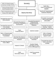 Hud Organizational Chart Atlaselevator Co