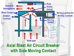 air circuit breaker construction operation types and uses schematic diagram of axial blast air circuit breaker side moving contact
