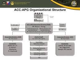 Army Amc Org Chart 2019
