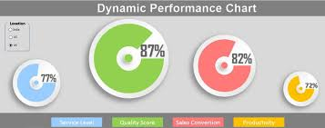 Video Performance Chart Dynamic Performance Chart In Excel Pk An Excel Expert