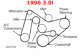 02 taurus belt diagram 2002 ford taurus 3 0 v6 serpentine belt 2000 F350 Water Pump Diagram i need a serpentine belt with no a c ford truck enthusiasts forums 02 taurus belt diagram 2000 ford f350 water pump replacement