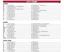 Bielema Releases Depth Chart For South Carolina Game