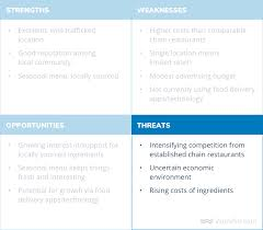 Swot Matrix Examples How To Do A Swot Analysis With Examples