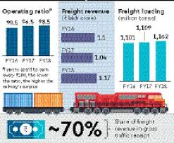 Indian Railway Freight Rate Chart 2018 Window Dressing Pay In Advance Indian Railways Tells Bulk